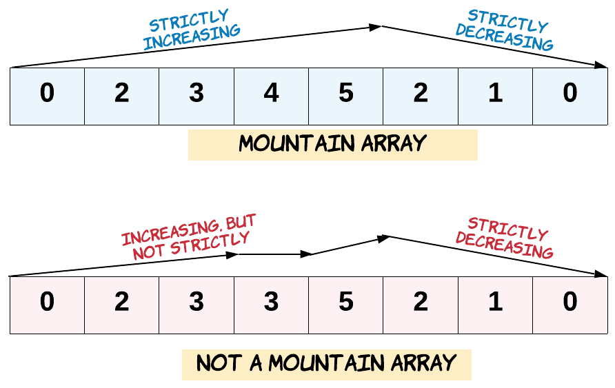 hint_valid_mountain_array.png
